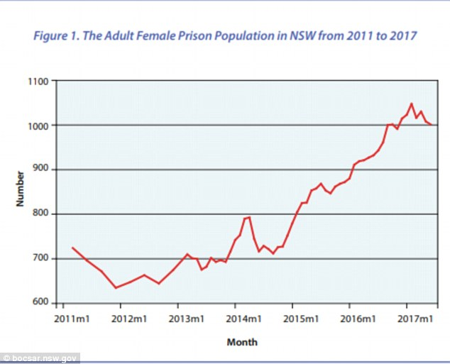 4FFCDE6100000578-6151725-The_number_of_women_imprisoned_has_doubled_in_NSW_between_2011_a-a-11_1536595265318
